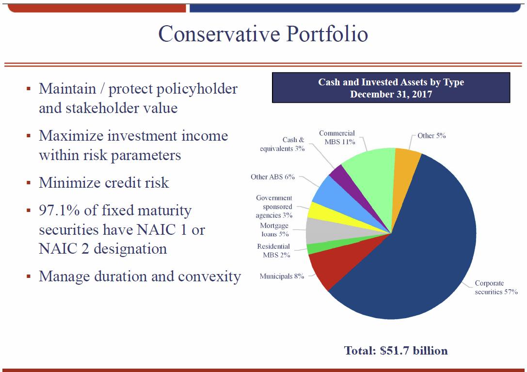 index annuity portfolio