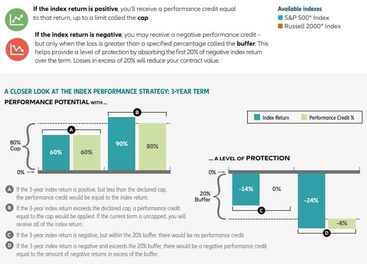 allianz index advantage 3 yr strategy