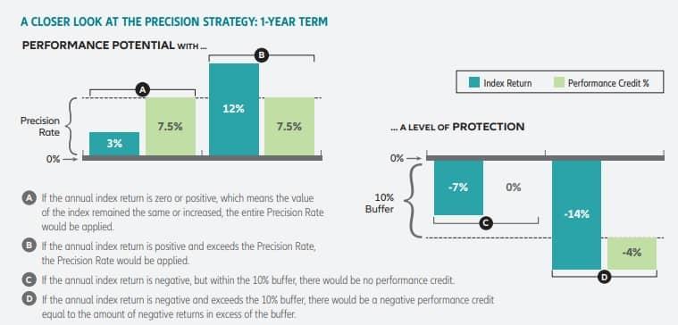 precision strategy